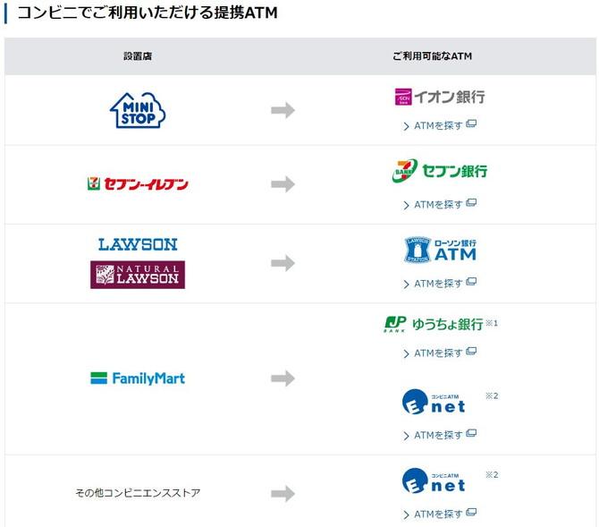 金融 機関 コード 住 信 sbi ネット 銀行